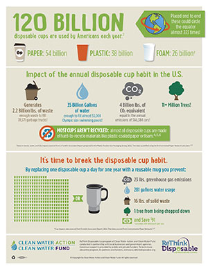ReThink Disposable Cups Infographic 2016 Thumbnail